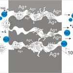 Máy lọc nước công nghệ nano